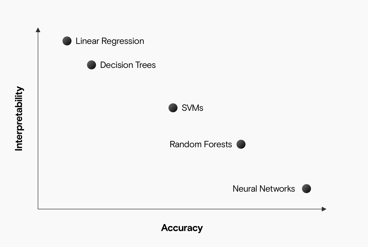 A chart showing interpretability on the y-axis and accuracy on the x-axis. Linear regression is at the top left (very interpretable, not very accurate) and negative correlation runs through decision trees, SVMs, random forests, and neural networks.