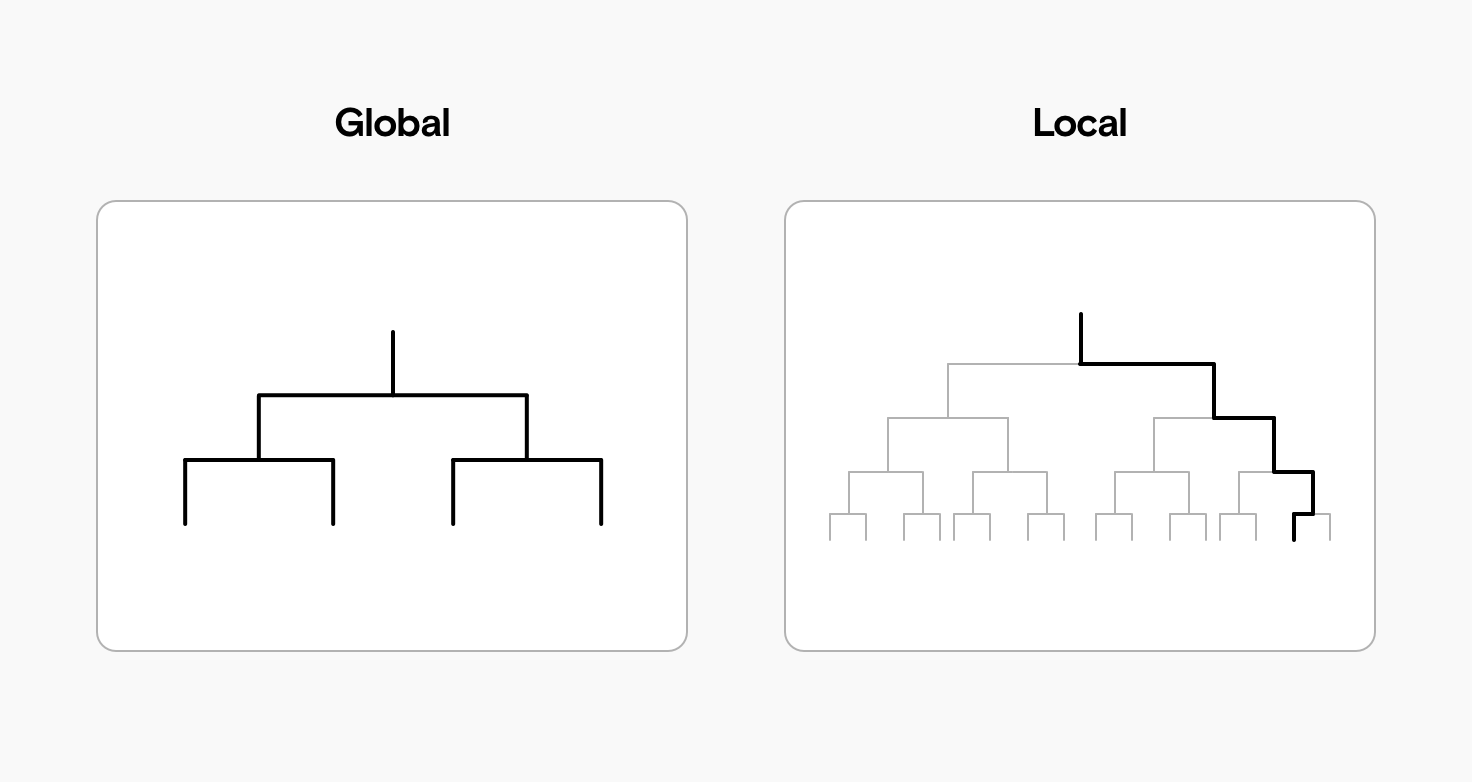 Two graphs, a global one showing a fully illuminated decision tree, and a local one with only one single path illuminated.