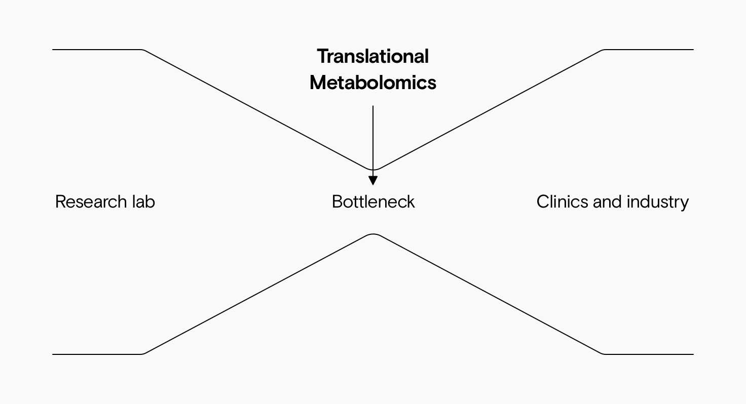 A diagram showing research labs feeding into clinics and industry with a bottleneck in between. Translational Metabolomics is the bottleneck in the middle.