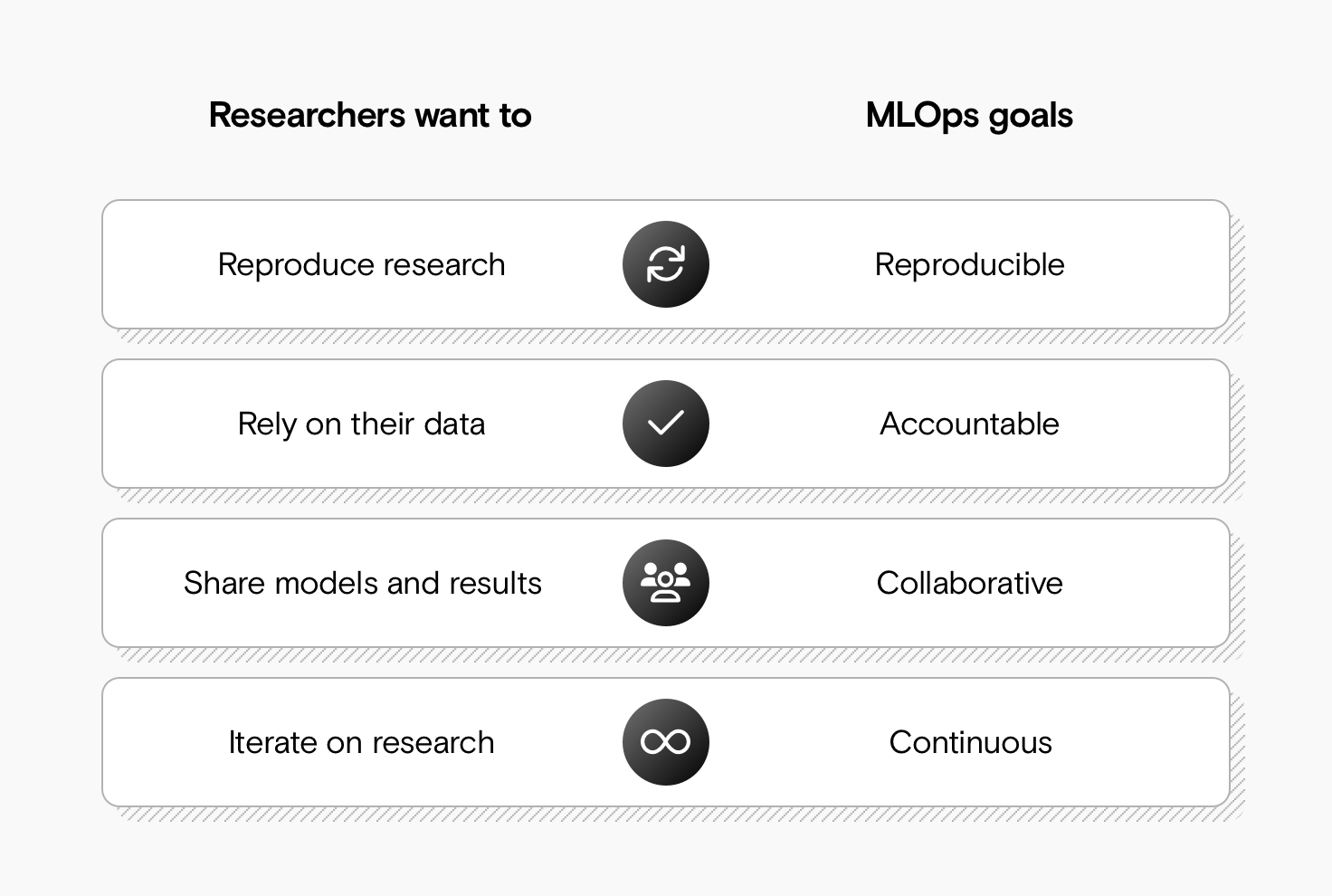 A table showing that (left) researchers want to: reproduce research, rely on their data, share models and results, and iterate on research. And showing (right) MLOps goals: reproducible, accountable, collaborative, continuous.