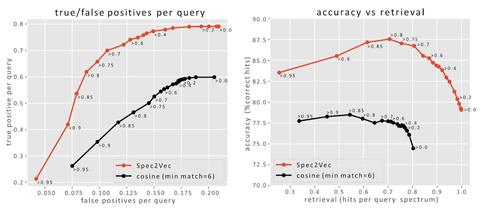 Two charts comparing true-positive and false-positive, as well as accuracy and retrieval, match rates between Spec2Vec and cosine similarity.