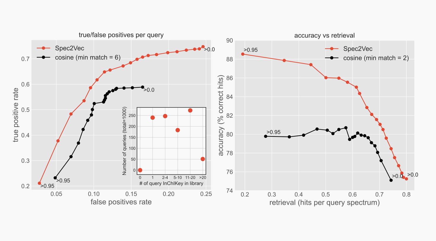 Zwei Diagramme, die die Übereinstimmungsraten zwischen Spec2Vec und Kosinus-Ähnlichkeit in Bezug auf wahr-positive und falsch-positive Ergebnisse sowie Genauigkeit und Abrufbarkeit vergleichen.