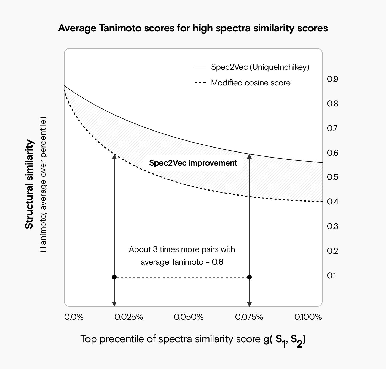 Ein Diagramm, das zeigt, wie der durchschnittliche Tanimoto-Score für die hoch bewerteten Spec2Vec-Spektralpaare im Vergleich zu den Hughes-Kosinus-Ähnlichkeitspaaren deutlich höher ist.