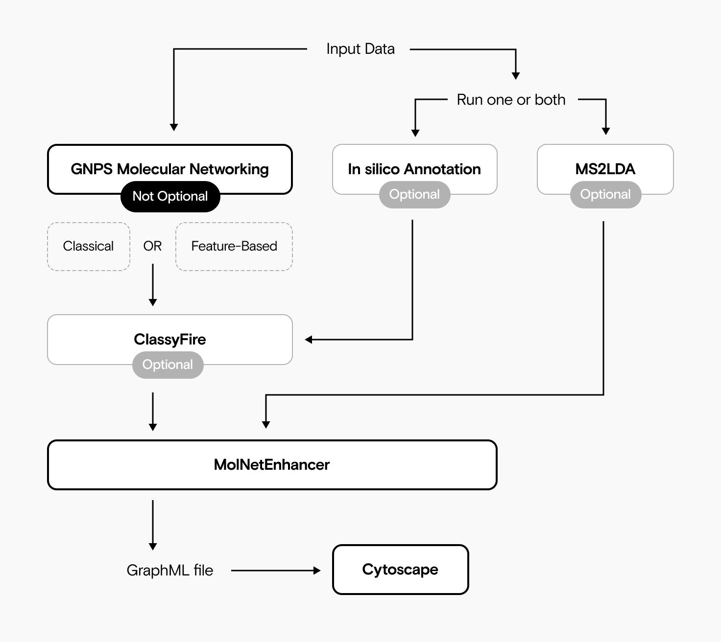 eine Flow-Chart, die zeigt, wie man Output von GNPS Molecular Networking, MS2LDA, in silico Annotationen und ClassyFire mit MolNetEnhancer kombiniert und anschließend die Ergebnisse als GraphML-Datei zur Ansicht in Cytoscape exportiert.