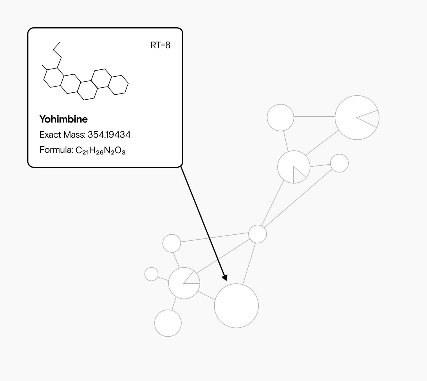 Ein molekulares Netzwerk, in dem jeder Metabolit durch einen Node repräsentiert wird und Metaboliten mit hoher struktureller Ähnlichkeit durch Edges verknüpft sind. Die Nodes sind mit dem m/z-Wert des Vorläuferions des Metaboliten annotiert.