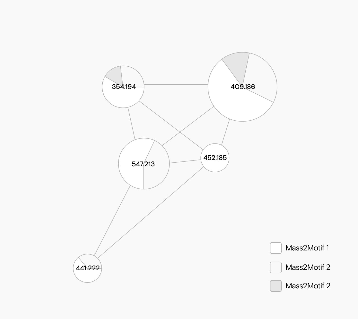 Ein molekulares Netzwerk, in dem die Verteilung von Mass2Motifs als Tortendiagramm an jedem Node im Netzwerk dargestellt wird.