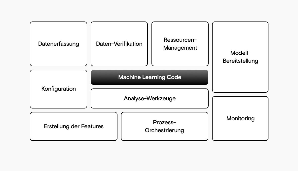 Eine Reihe von Rechtecken mit Machine Learning Code in der Mitte, umgeben von Datenerfassung, Datenverifikation, Ressourcenmanagement, Modell-Bereitstellung, Konfiguration, Analysewerkzeuge, Erstellung der Features, Prozess-Ochstrierung und Monitoring.