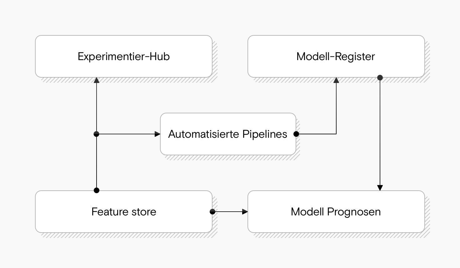Ein Diagramm, das einen Experimentier-Hub zeigt, der mit einem Feature Store und automatisierten Pipelines verbunden ist. Die Pipelines sind auch mit einem Modellregister verbunden. Der Feature Store ist auch mit einer Modellprognosekomponente verbunden.