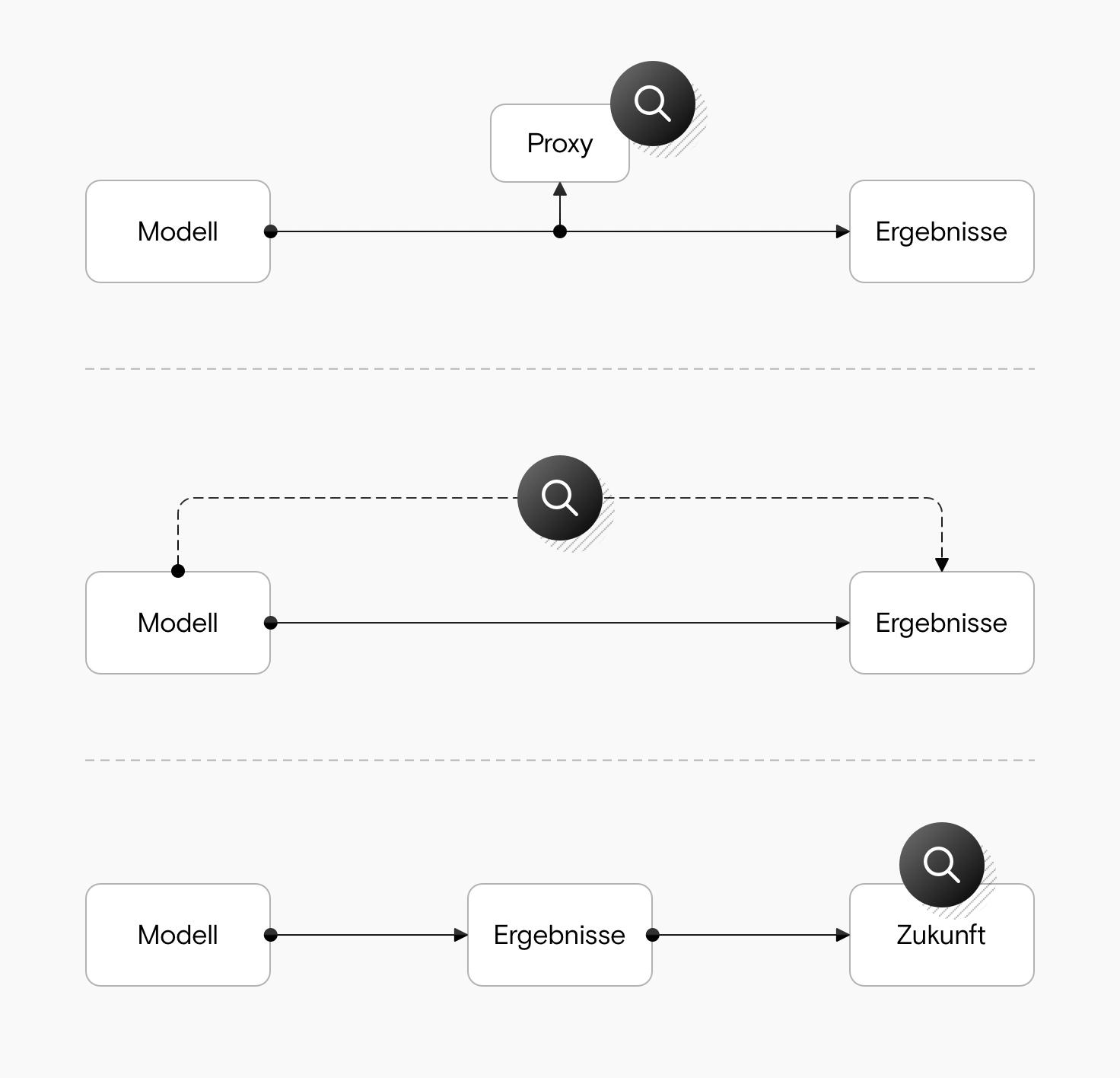 Drei Diagramme. 1. zeigt eine Lupe, die auf einen Proxy zwischen dem Modell und den Ergebnissen zeigt. 2. zeigt eine Lupe, die direkt zwischen dem Modell und den Ergebnissen liegt. 3. zeigt die Lupe, die in die Zukunft blickt, wobei das Modell und die Ergebnisse in der Vergangenheit liegen.