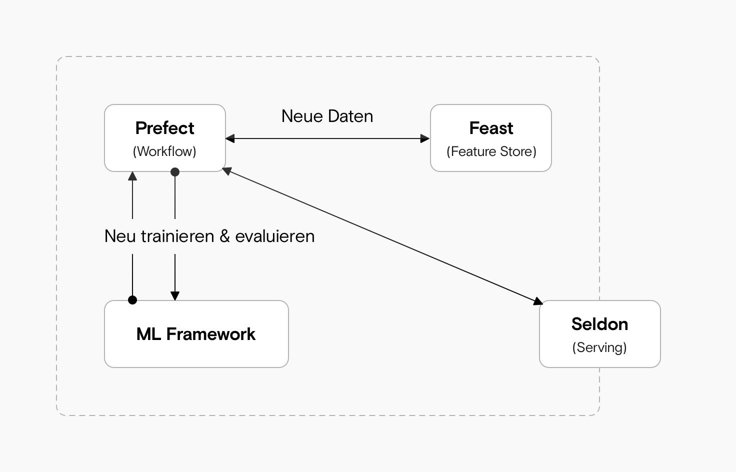 Ein Diagramm, in dem ein ML-Framework mit einem Workflow-Tool (Prefect) verbunden ist, das wiederum mit einem Feature Store (Feast) und einem Model Serving Tool (Seldon) verbunden ist