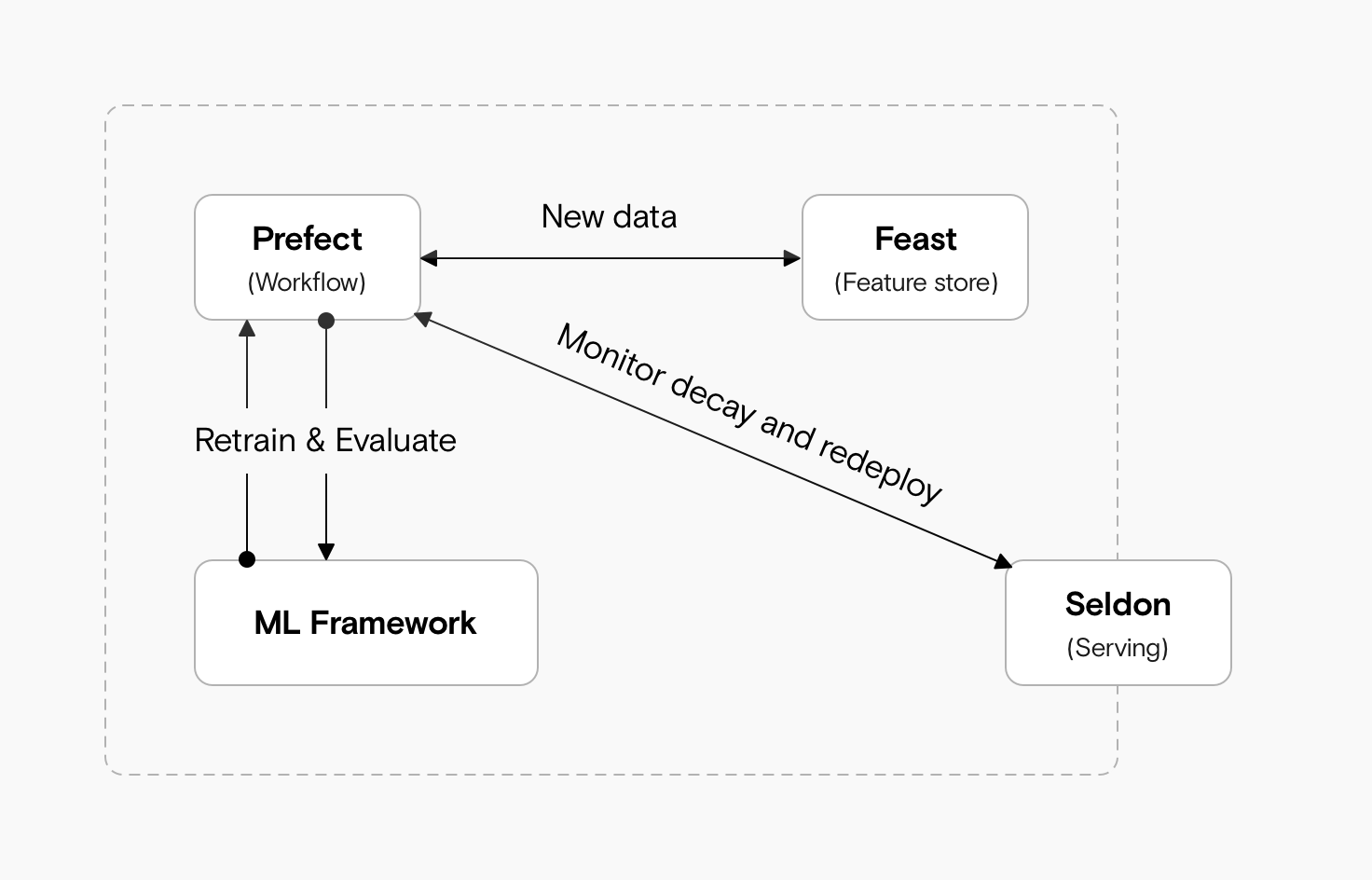 An architecture diagram showing an ML Framework connected to a workflow tool (Prefect), connected to a feature store (Feast) and a model Serving tool (Seldon)