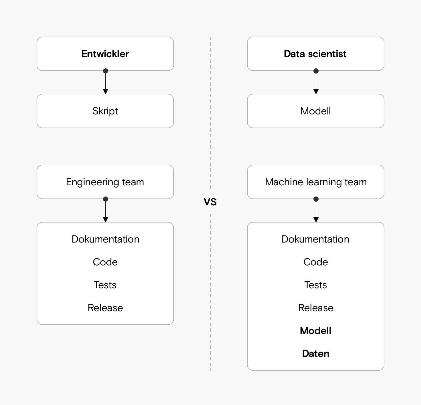 Ein Diagramm, das die Parallelen zwischen Software-Engineering und ML-Engineering hervorhebt. Ein Entwickler/Data Scientist leistet lediglich einen kleinen Beitrag, die endgültige Lösung besteht aus vielen weiteren Bestandteilen.