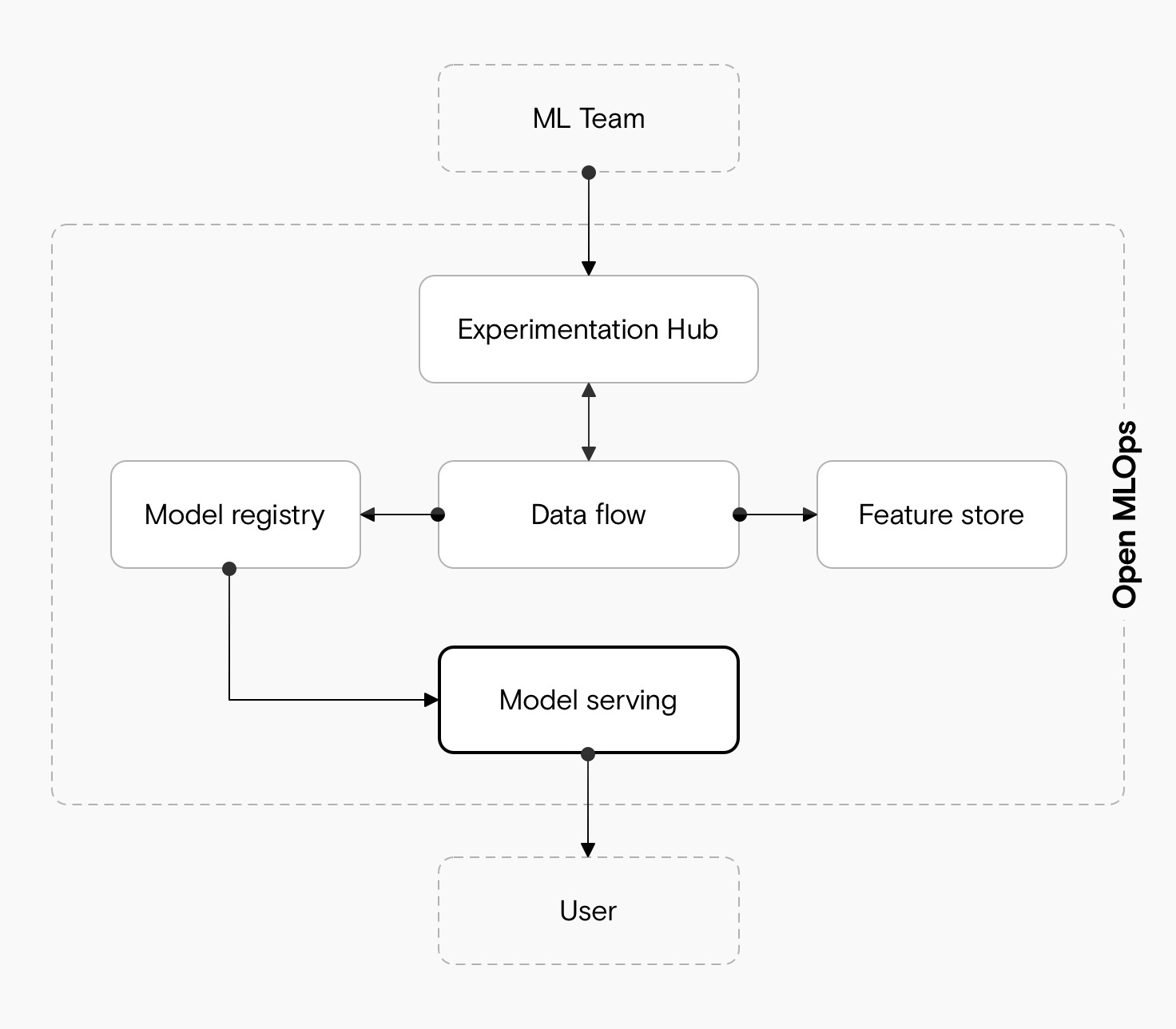 A diagram showing how an ML team uses an experimentation hub that integrates with a data flow tool, which integrates with a feature store and a model registry, which integrates with a model serving tool, which is used by the user.