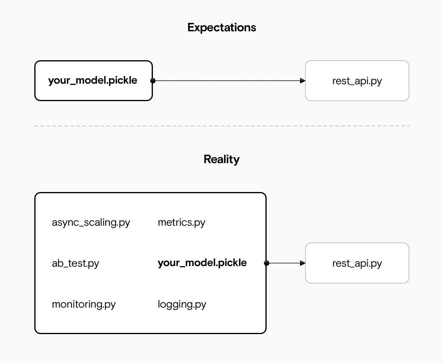 A simple architecture on the left showing just a model file and a rest_api.py file. On the right is reality, which includes a collection of modules, including metrics, logging, monitoring, and AB testing.