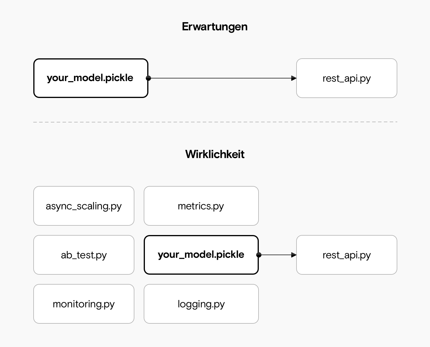 Eine einfache Architektur zeigt lediglich eine Modelldatei und eine rest_api.py-Datei. Unten ist jedoch die Realität dargestellt, die eine ganze Sammlung von Modulen umfasst, darunter Metriken, Protokollierung, Überwachung und AB-Tests.
