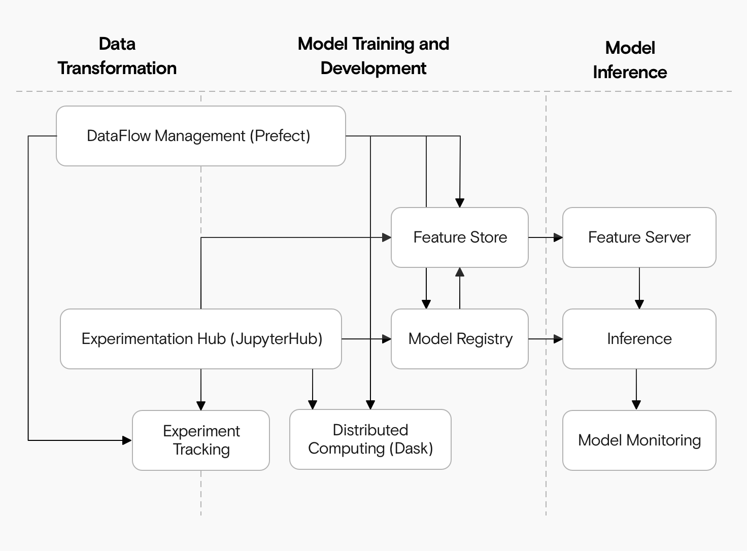 A diagram showing three columns (data transformation, model training and development, and model inference) with several components (data flow management to feature store to feature server to inference to model monitoring, also connected to experimentation hub, experiment tracking, distributed computing, and a model registry).