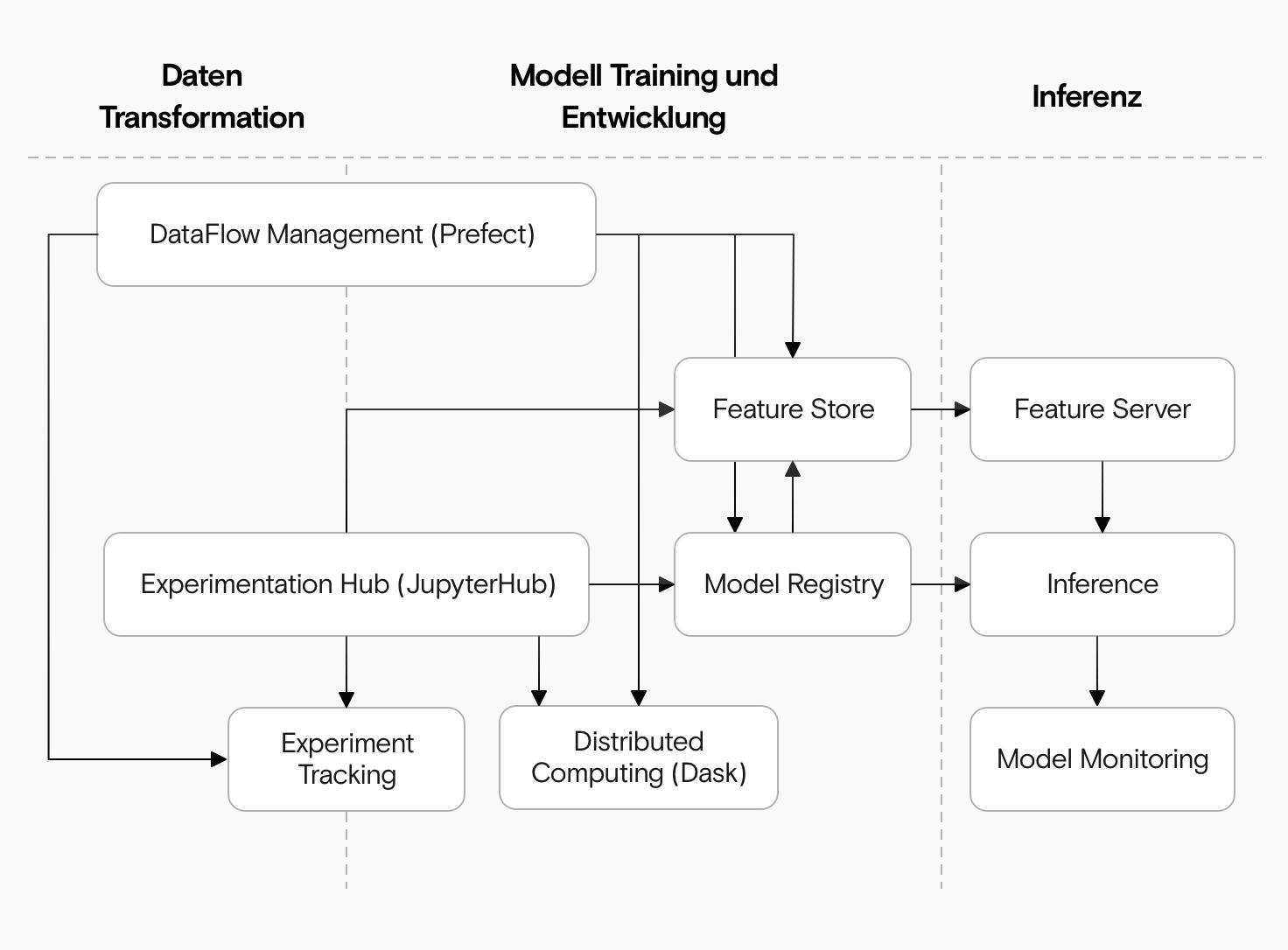 Ein Diagramm, das drei Säulen (Datentransformation, Modell-Training und -Entwicklung und Modell-Inferenz) mit mehreren Komponenten (Dataflow Management, Feature Store, Feature Server, Inferenz und Modell-Monitoring, Experimentation Hub, Experiment Tracking, Distributed Computing Model Registry) zeigt.