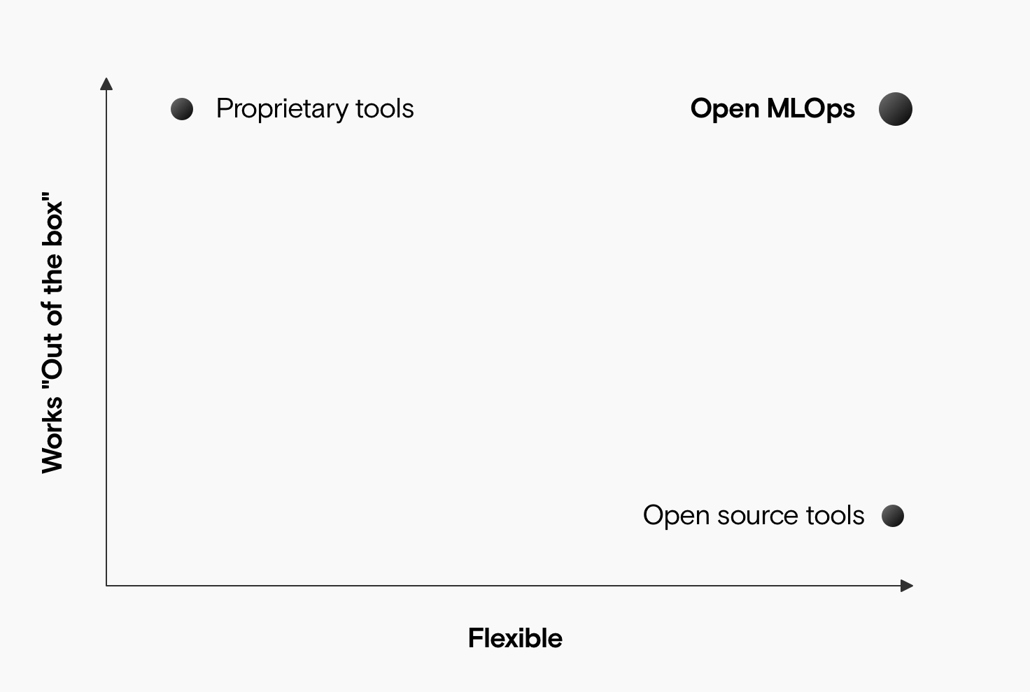 A graph showing flexible on the x-axis and works out of the box on the y-axis. Open MLOps is in the top right, proprietary tools in the top left and open source tools in the bottom right.
