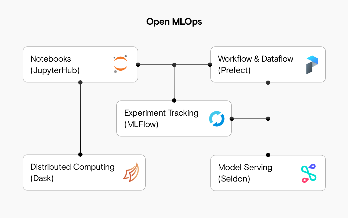 Notebooks (JupyterHub), workflow and dataflow (Prefect), experiment tracking (MLFlow), distributed computing (dask) and model serving (Seldon).