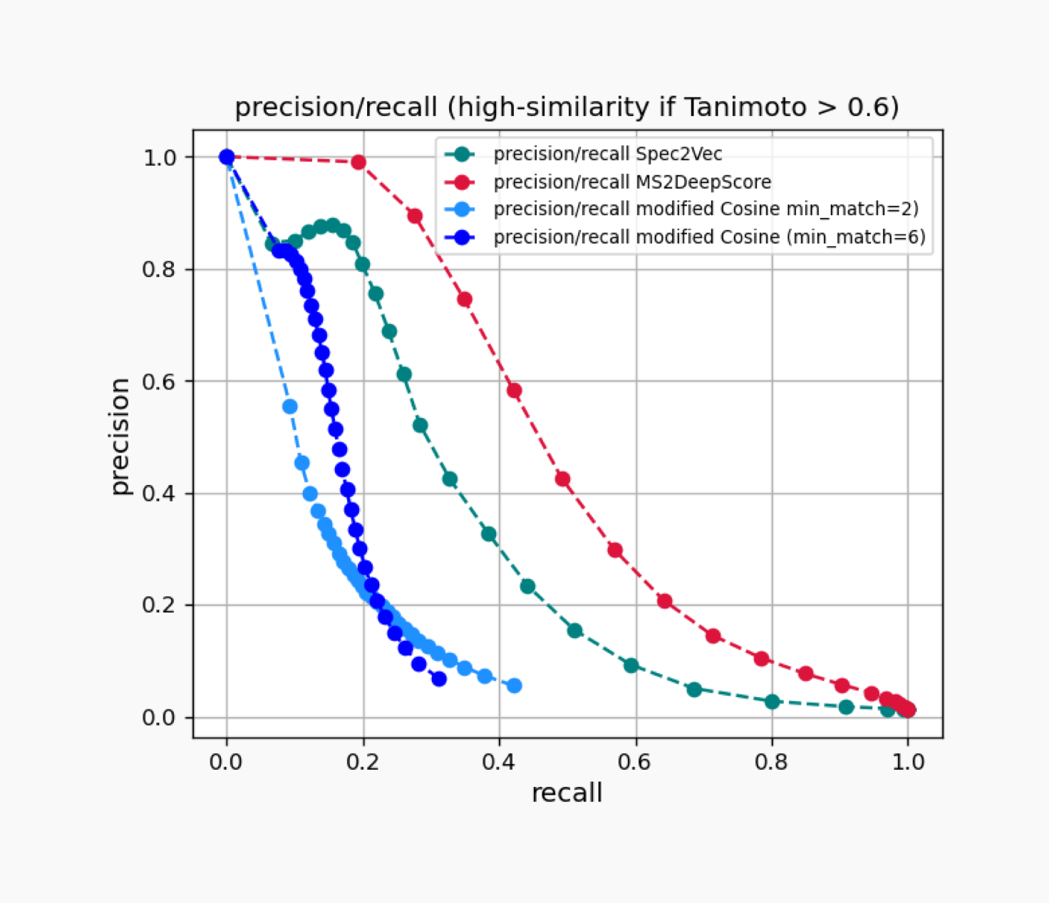 A plot of precision vs recall for four comparison algorithms comparing structurally similar compounds by their spectra.