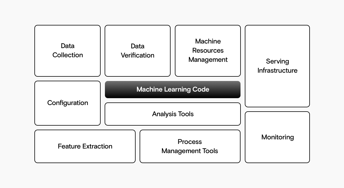 A set of rectangles with machine learning code in the middle, surrounded by data collection, data verification, machine resources management, serving infrastructure, configuration, analysis tools, feature extraction, process management tools, and monitoring.