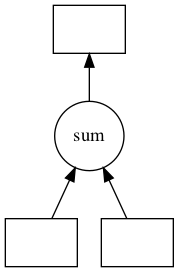 """A graph showing two data components being input into a """"sum"""" opertation, which is then processed to become an output data data component."""