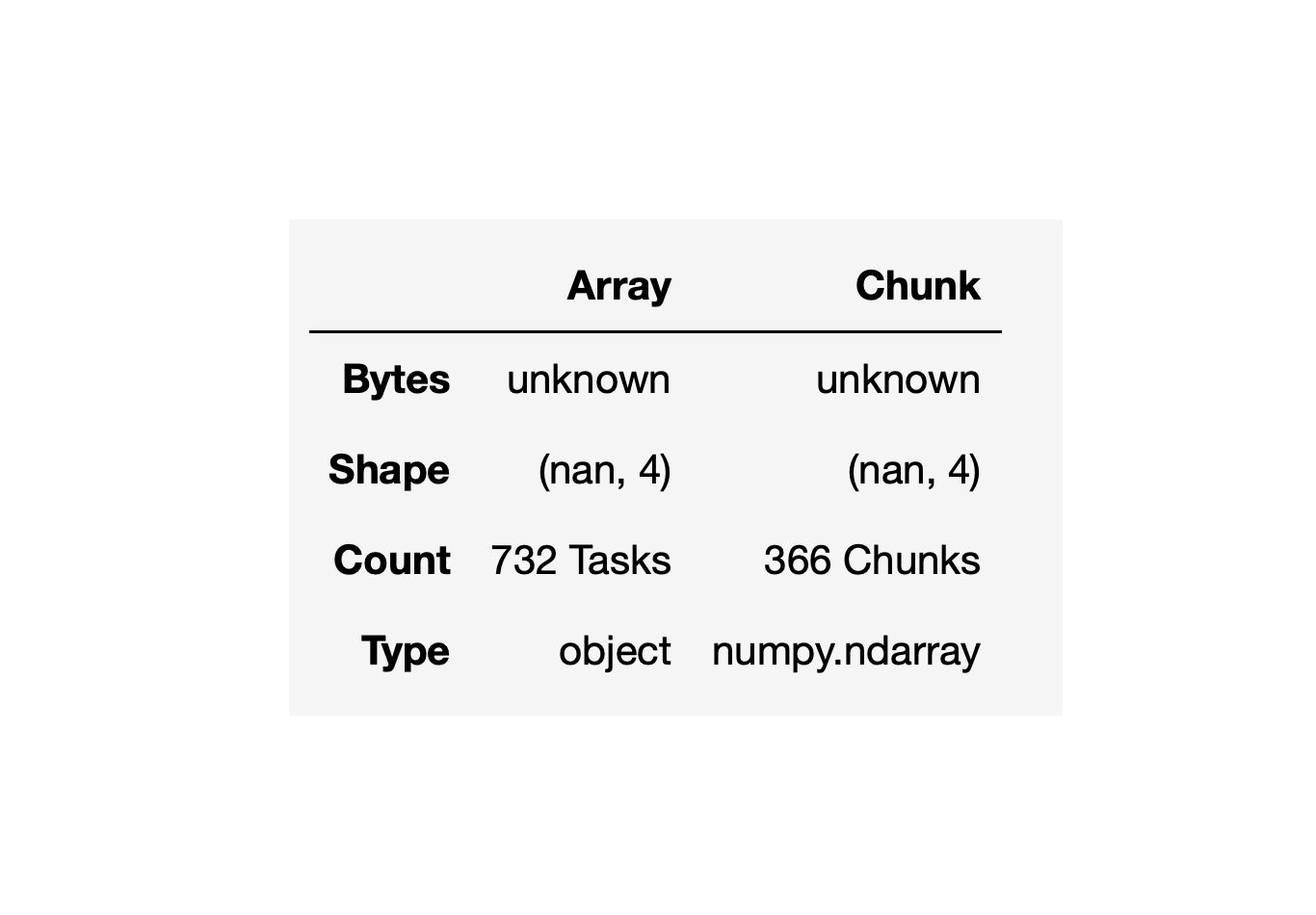 A table showing Array and Chunk as columns and Bytes, Shape, Count, and Type as rows.