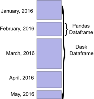 5 squares labeled January, 2016, February 2016, etc. All five are grouped as a Dask Data frame and February is groups as a Pandas Dataframe.