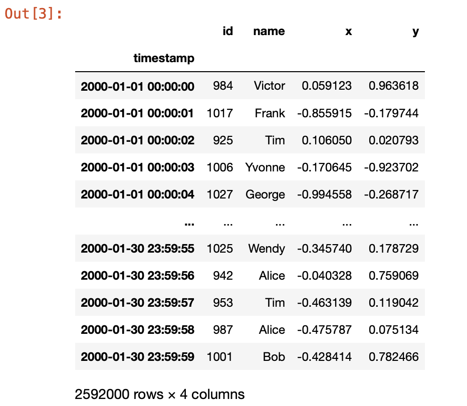 A dataframe after compA table showing that the placeholders are now replaced with real values.utation