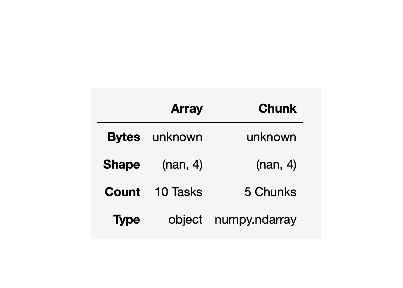 A table showing chunk and array as columns and bytes, shape, count, and type as rows.