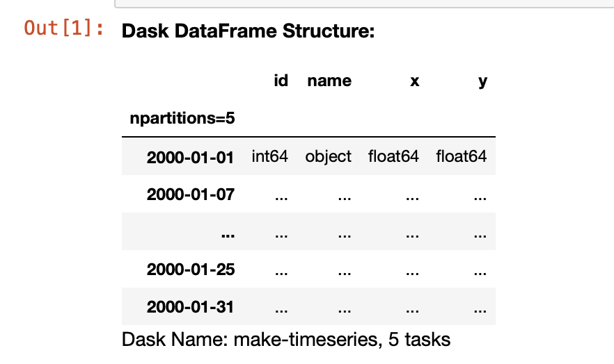 a table showing placeholders for all data except the first row and column.