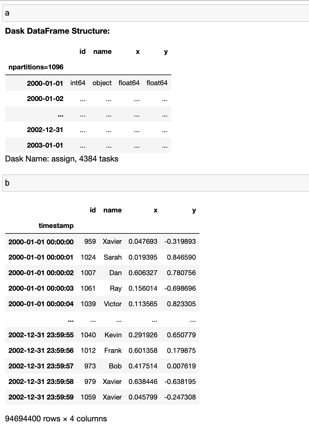 Comparing output for Dask One table showing placeholders and a second one showing values.and Pandas