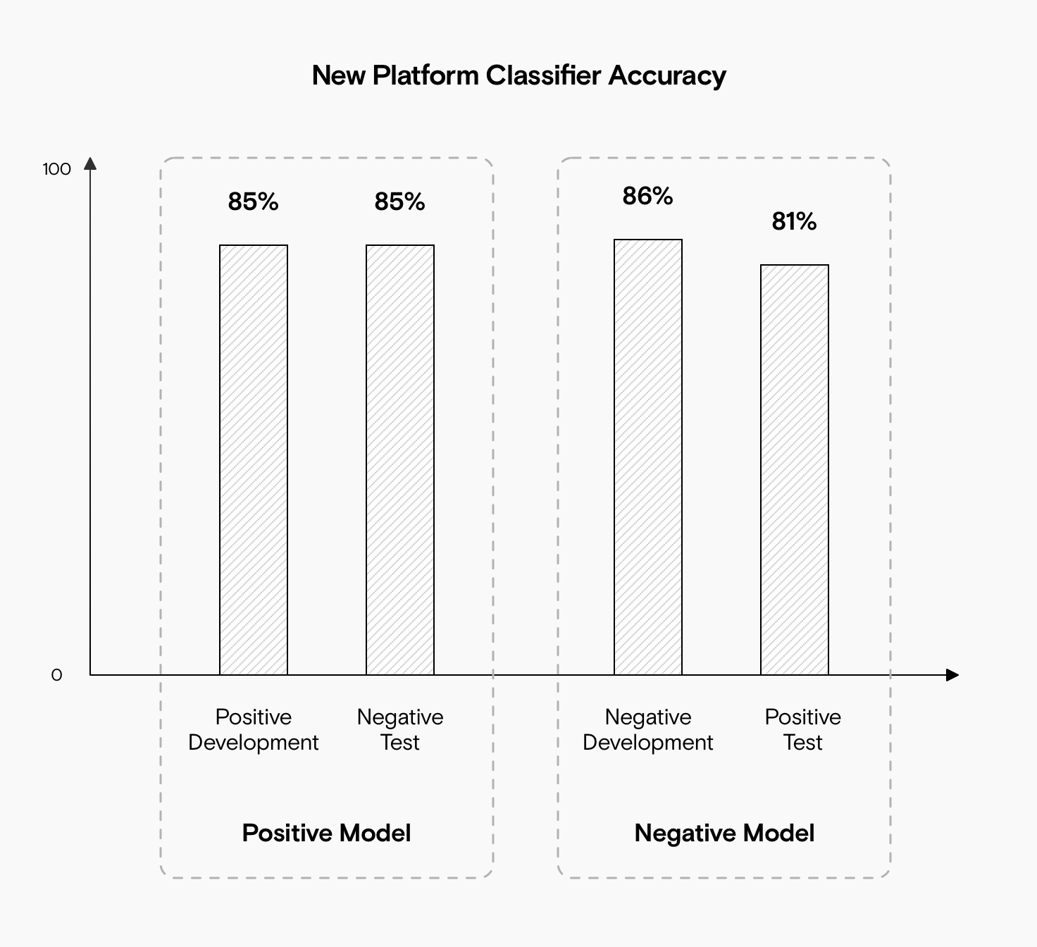 A bar chart showing that the positive mode model achieved 85% accuracy against the negative mode test dataset. The negative mode model achieved 81% accuracy against the positive mode test dataset.