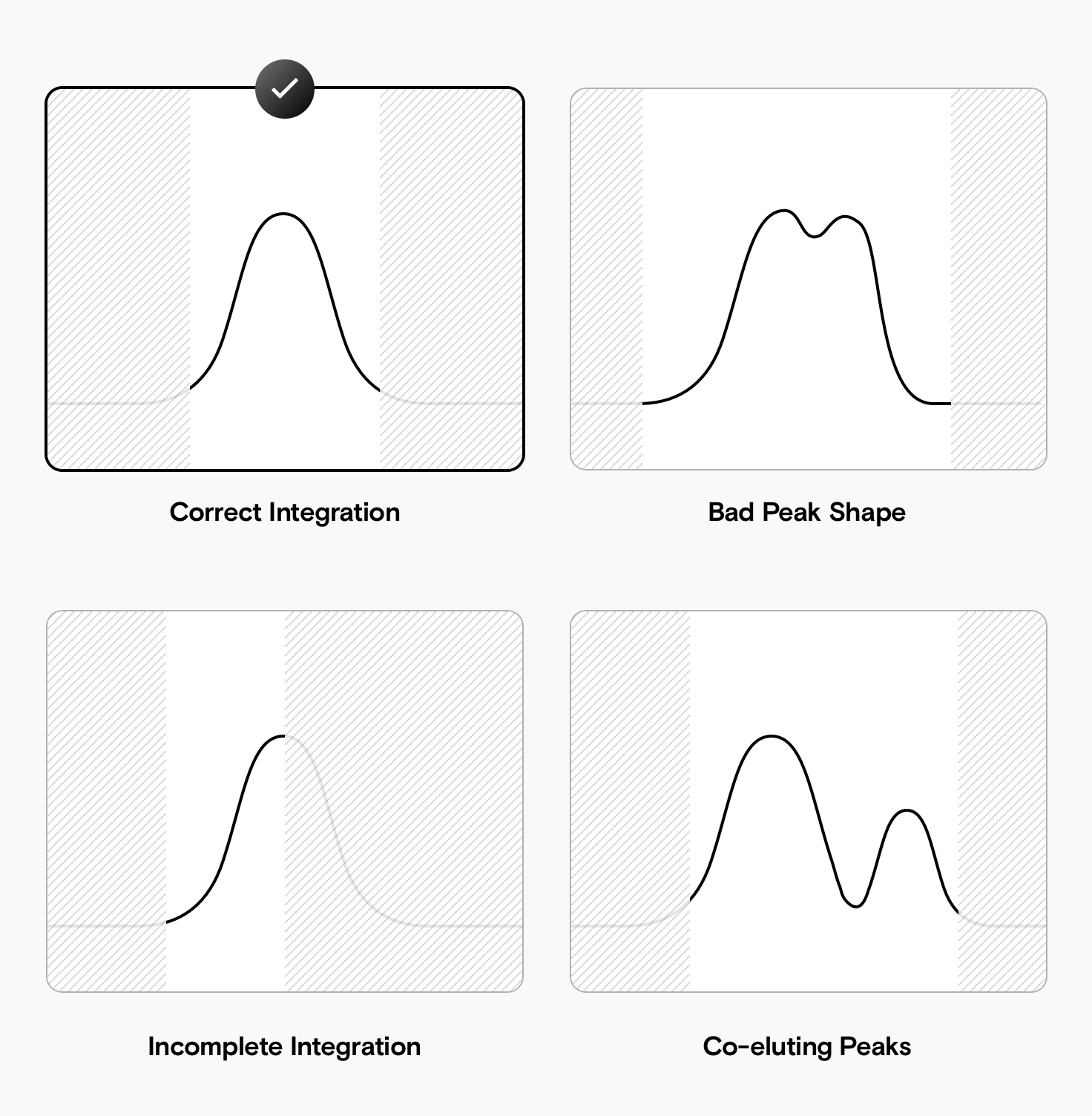 A set of four peak integrations. The top left integration is done correctly. The top right has integrated a badly shaped peak. The bottom right is integrating two peaks that are not resolved. The bottom left integrates only the first half of the peak.