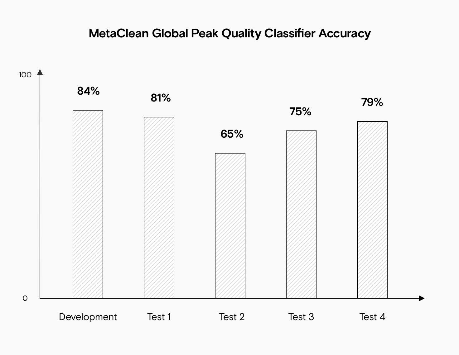 A bar chart showing that the MetaClean Global Peak Quality Classifier achieved 85% accuracy against the development dataset, 81% accuracy against a dataset with a different sample matrix (Test 1), 65% accuracy against a dataset using a different ionization mode (Test 2), 75% accuracy against data from a different instrument in positive mode (Test 3) with a different sample matrix, and 79% accuracy against data from a different instrument in negative mode (Test 4) with a different sample matrix.