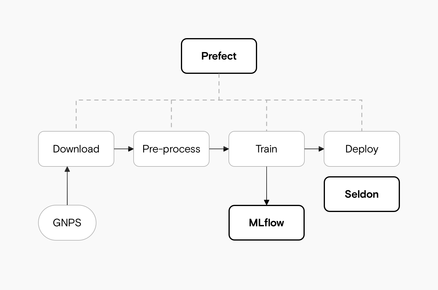 A diagram showing the main steps of download to pre-process to train to deploy. Prefect is connected to all steps, while the training step is connected to MLflow and the deploy step to Seldon.