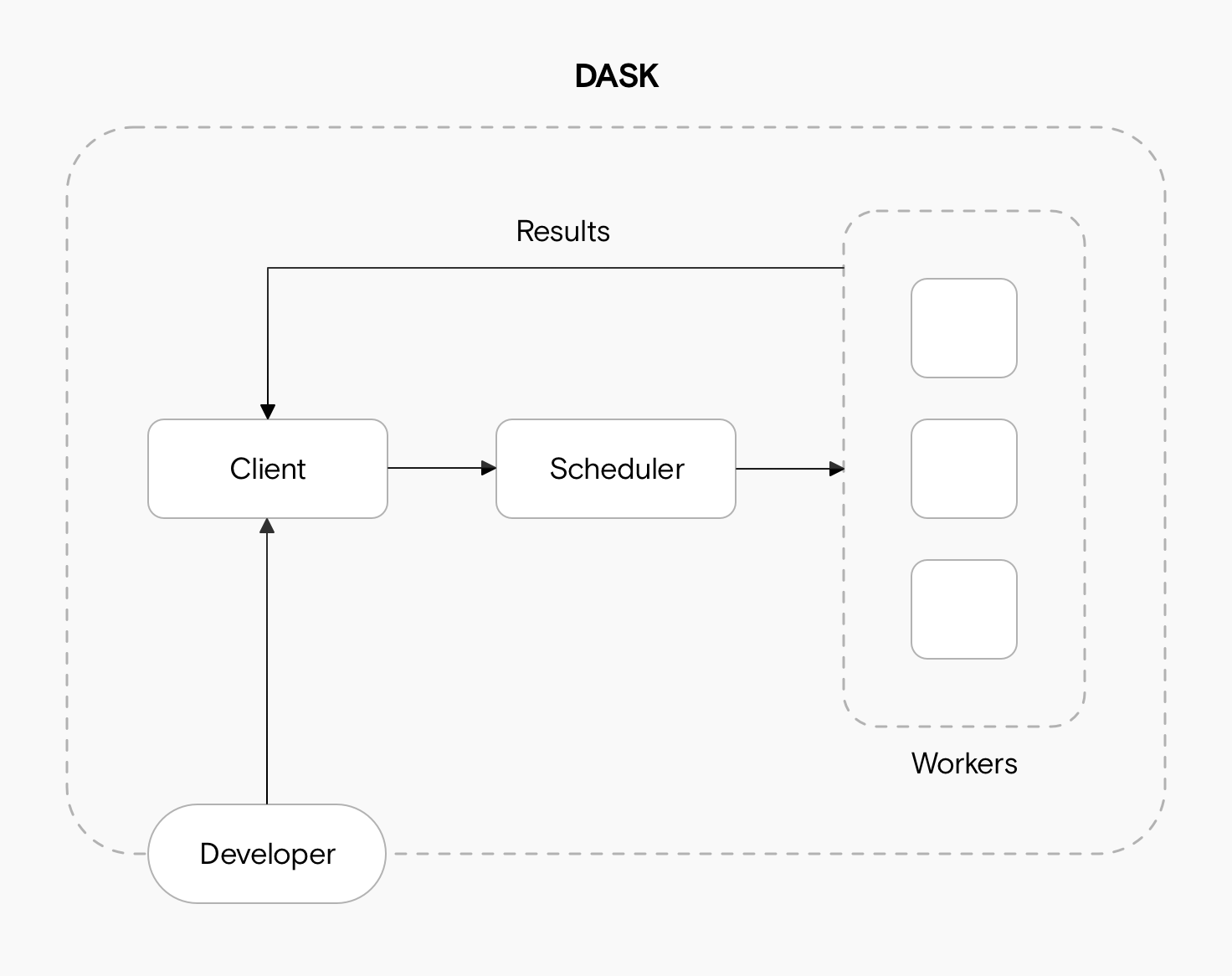 A diagram showing a developer connected to a client, connected to a scheduler. The scheduler is connected to a collection of workers, which send results back to the client.