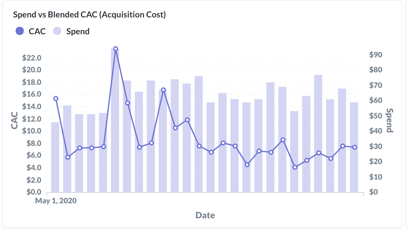 Spend vs. Acquisition Cost Chart