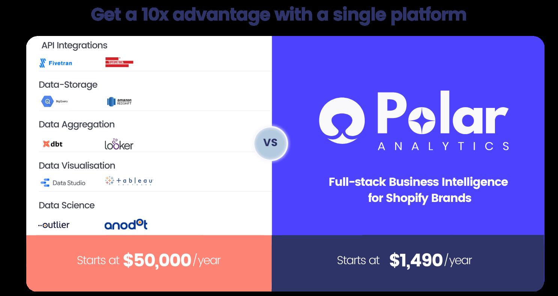 Get a 10x advantage with Polar Analytics
