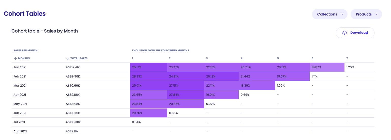 Chart of Ecommerce Cohorts