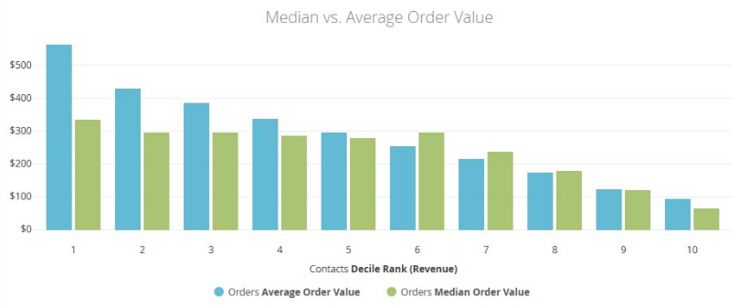 chart showing a comparison between median and average order values