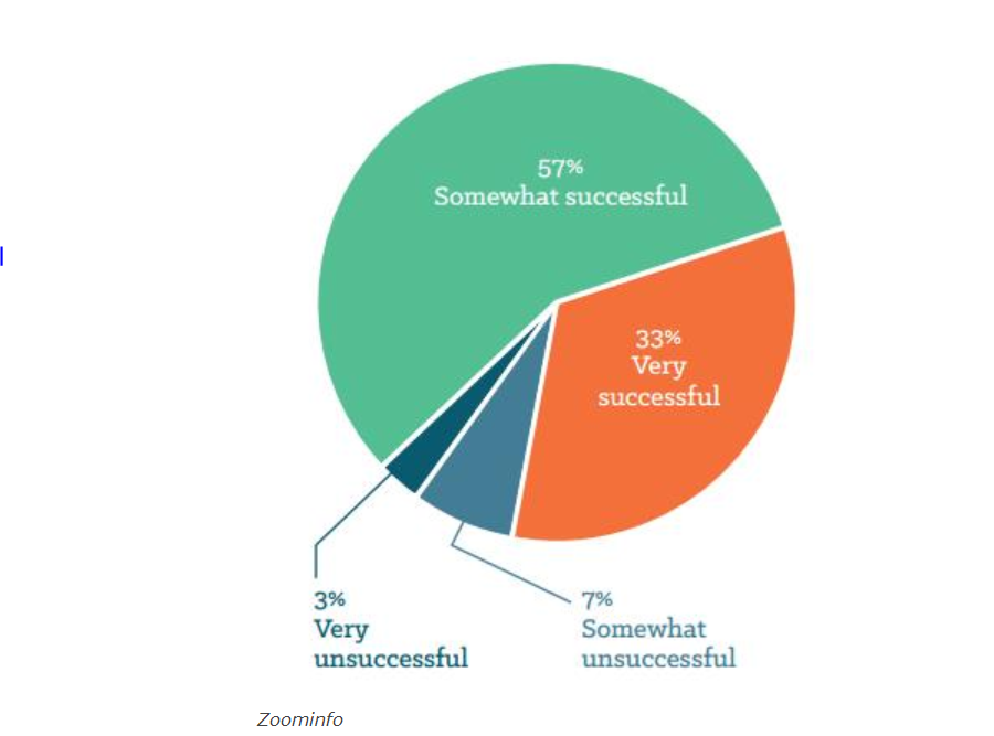 Pie chart showing that most people feel themself very or at least somewhat successful at data-driven marketing