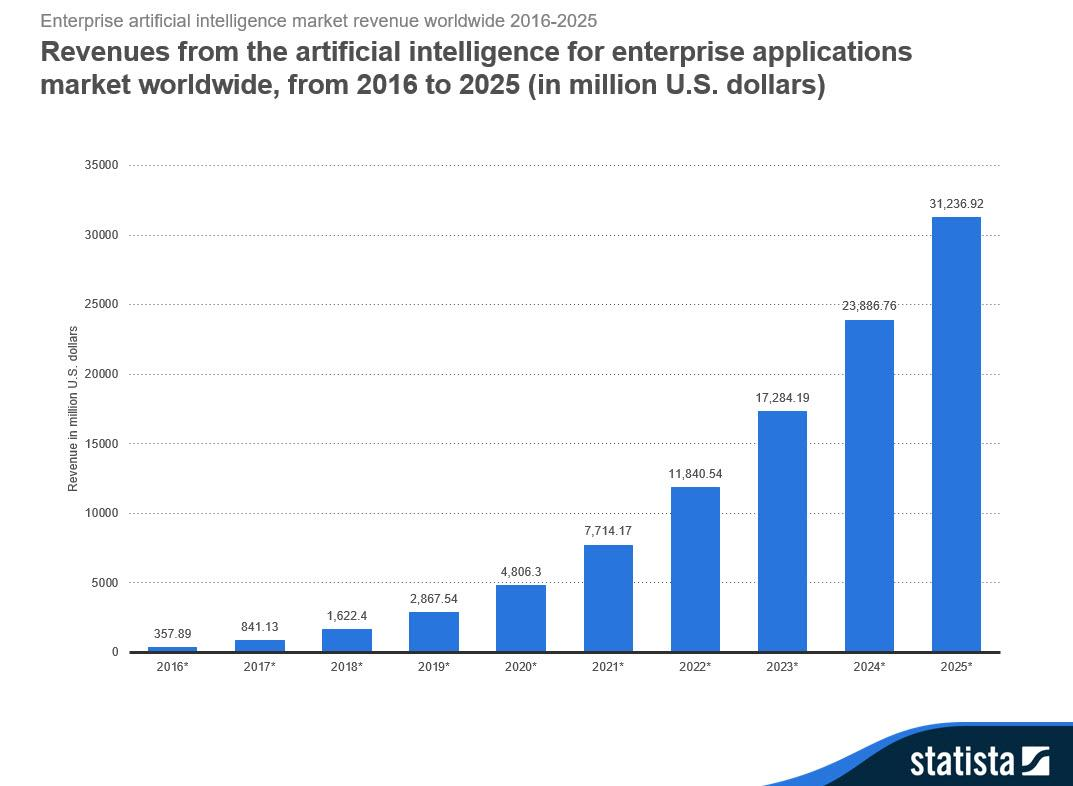 Chart showing revenues from the artificial intelligence for enterprise applications network worldwide from 2016 to 2025 in millions of US dollars