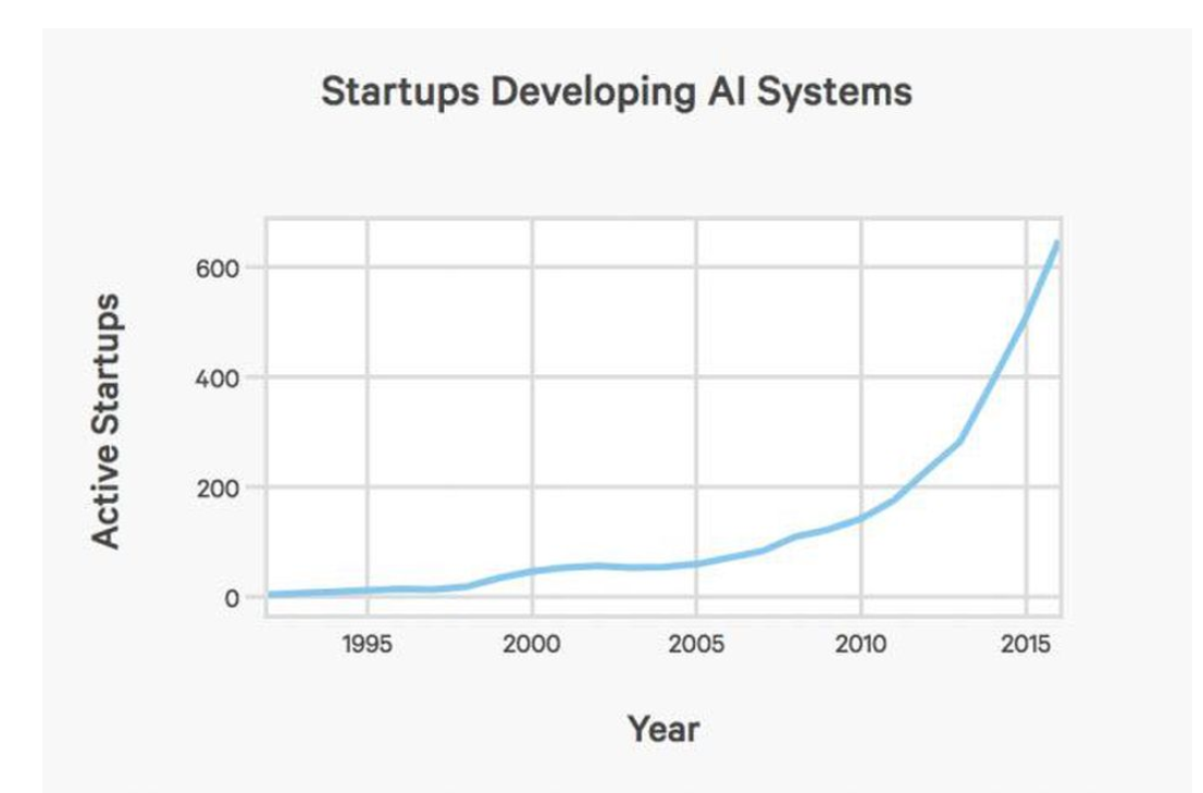 Chart showing a steep rise in active startups developing AI systems from 1995 to 2015
