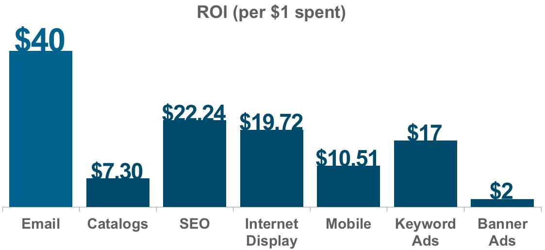 Chart showing that email has the highest ROI per dollar spent versus other types of advertising by a wide margin
