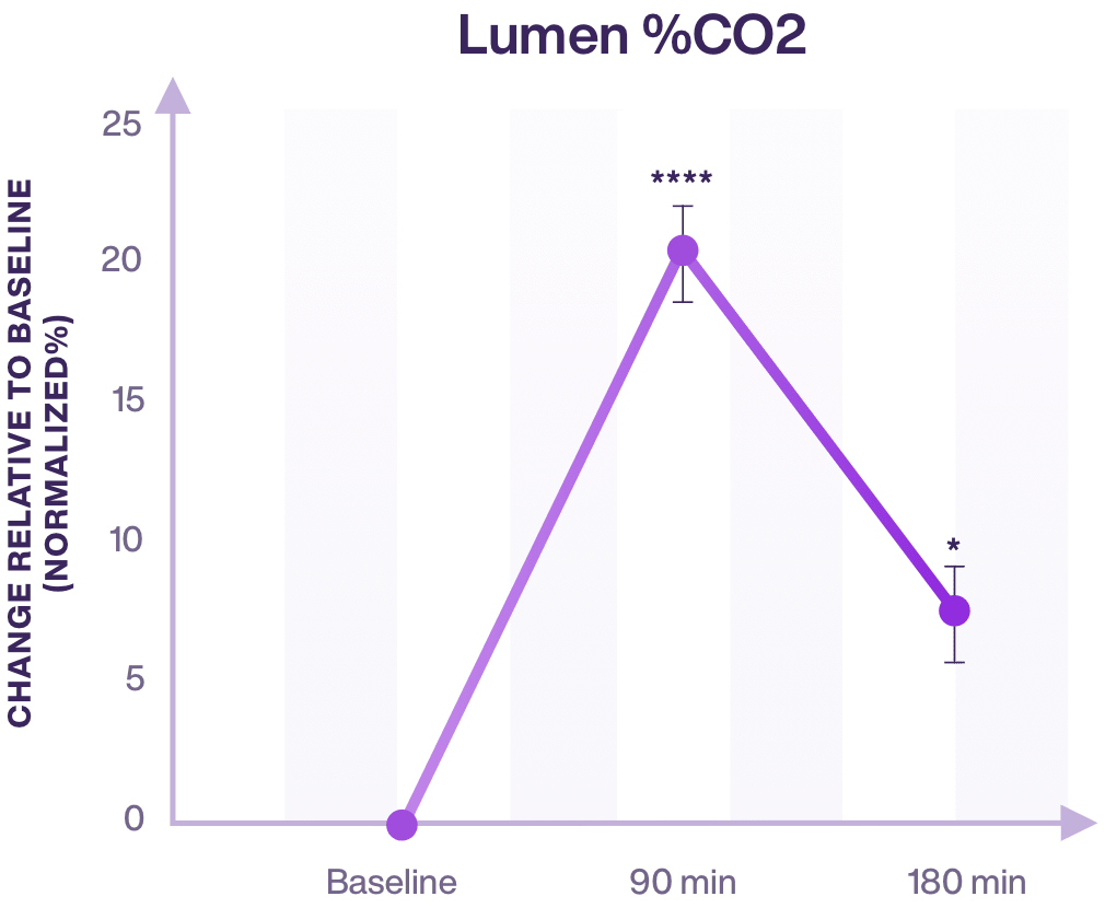 graph presenting metabolism measurement of lumen compared to industry gold standard