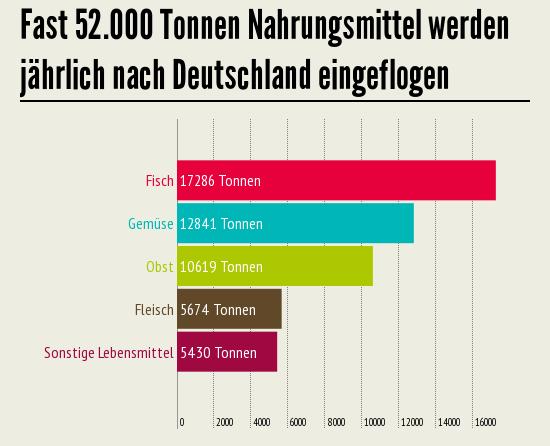 Fast 52.000 Tonnen Nahrungsmittel werden jährlich nach Deutschland eingeflogen