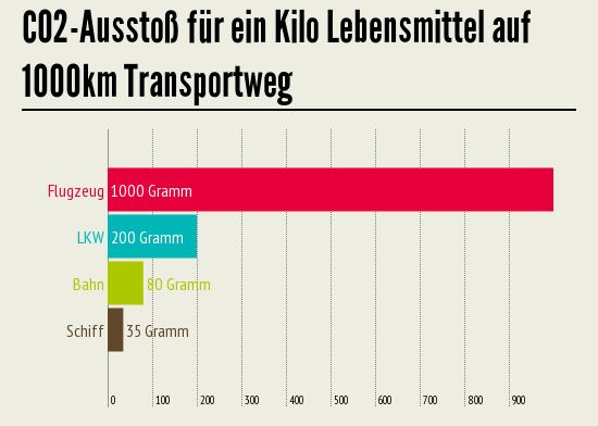 CO2 Ausstoß für ein Kilo Lebensmittel auf auf 1000km Transportweg