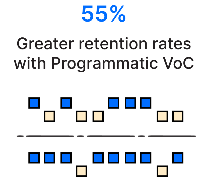 Companies that adopt programmatic systems for VoC experience 55% greater retention rates