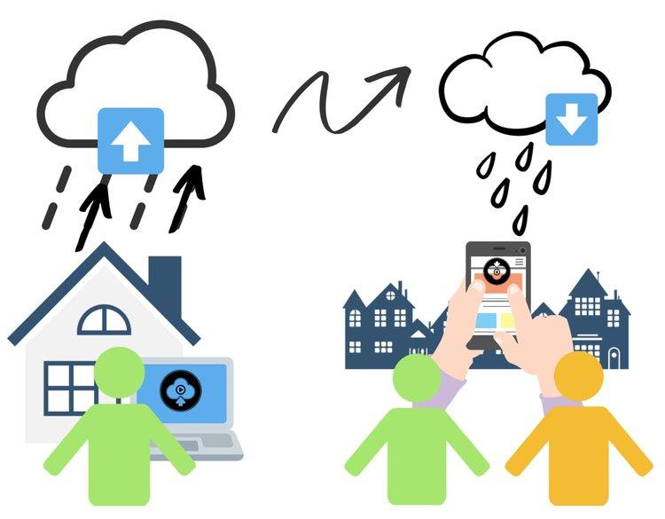 """Molntjänster har många likheter med riktiga moln. De kan ta upp filer, lagra dem, och """"regna"""" ner dem på önskad plats."""